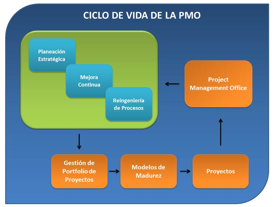 Reingenier a de los procesos quinze project management for Oficina de proyectos de construccion